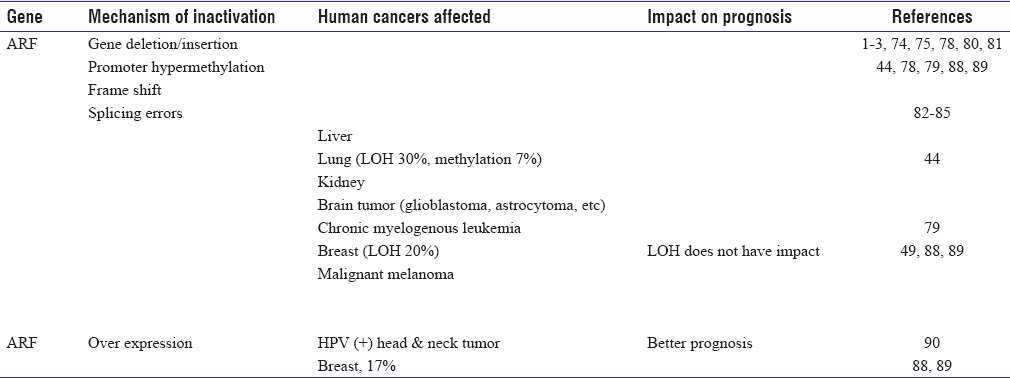 Table 1: Mechanisms of gene inactivation of the <i>ARF-INK4a</i> locus. These tumor suppressor genes are either underexpressed or overexpressed in human cancers, which will cause dysfunction. ARF overexpression can reflect the p53 inactivation of the tumor, suggesting the role for detection of tumor cells with p53 mutation.